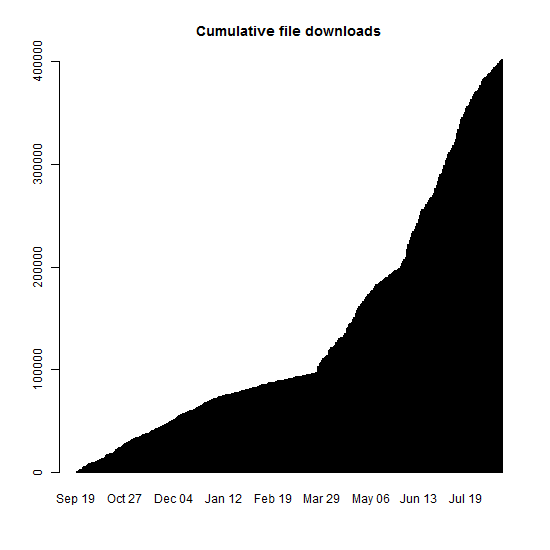 Cumulative file downloads