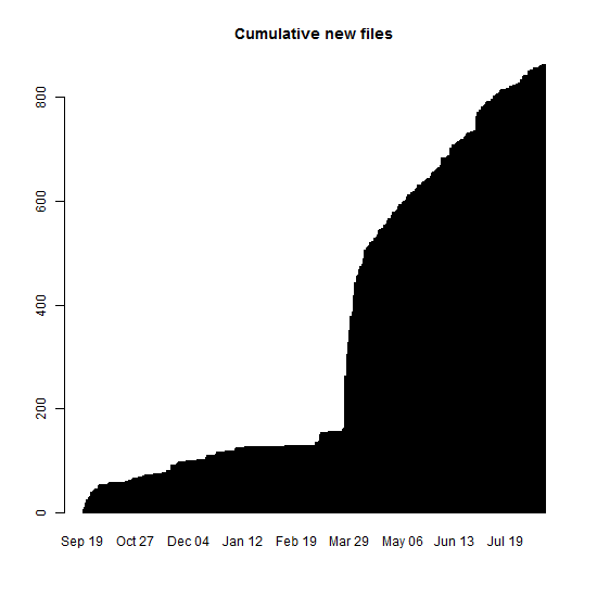 Cumulative new files
