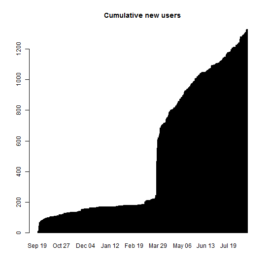 Cumulative new users